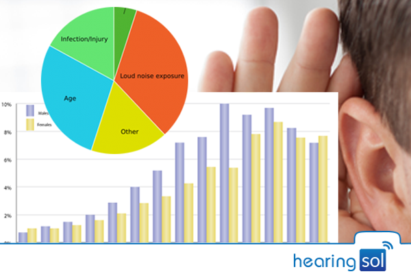 market research report india hearing impairment Request sample of market research report on china itc hearing aids market research report 2017 explore detailed toc, tables and figures of china itc hearing aids market research report 2017.