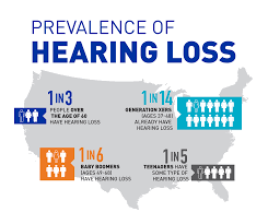 What is the prevalence of hearing loss ?