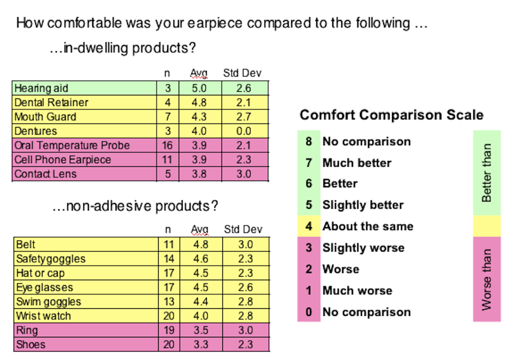 Hearing aid evaluation rating