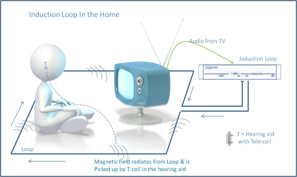 induction loop in home with T-coil hearing aids