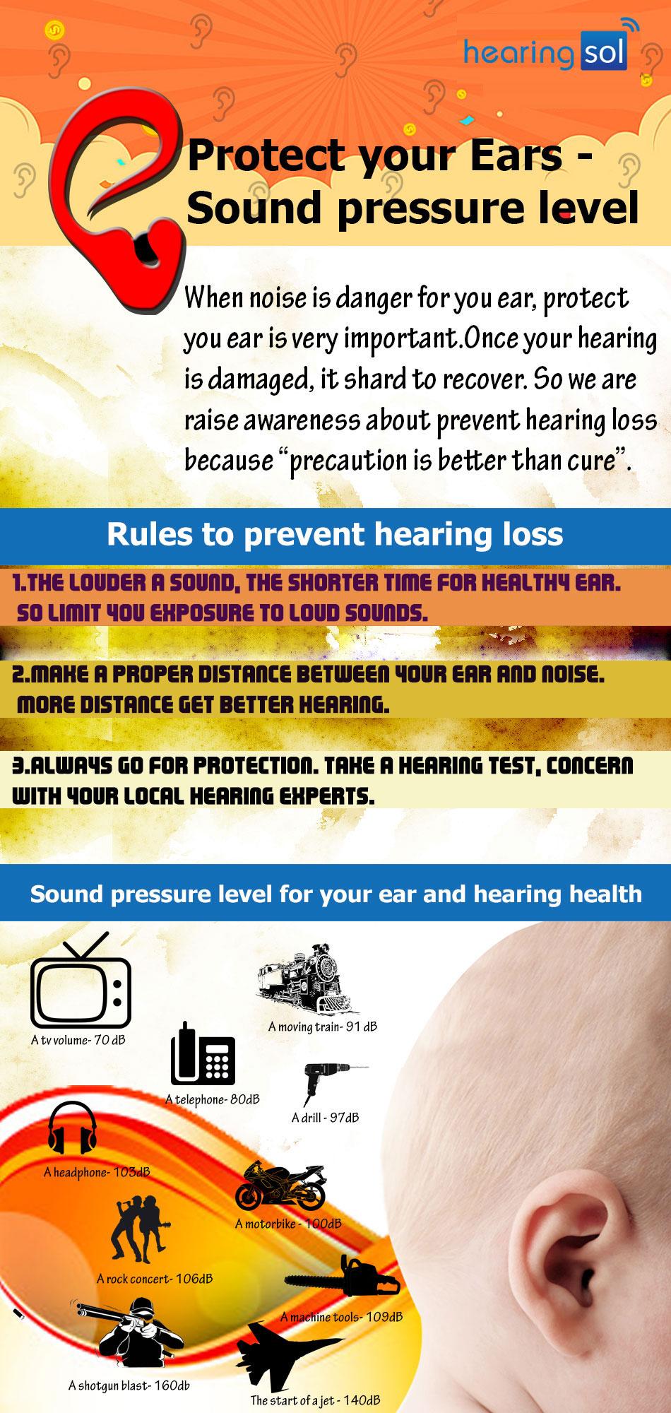 sound pressure levels