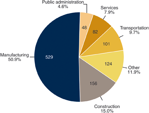 Profession wise incidence of noise induced hearing loss