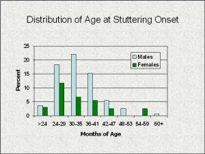 Stuttering facts
