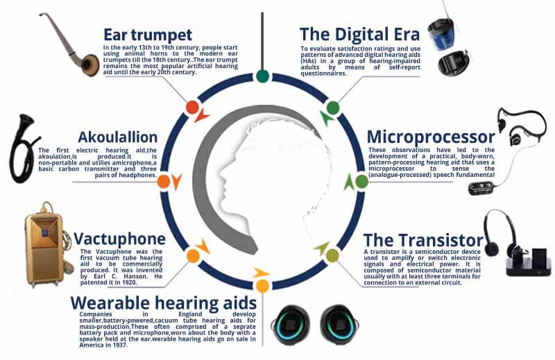 history of hearing aid