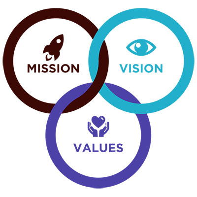 mission-vision-values-hearingsol