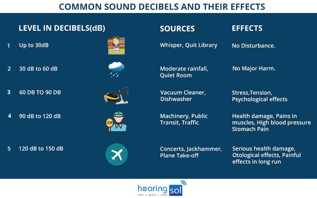 Common Sound Decibels and Their Effects