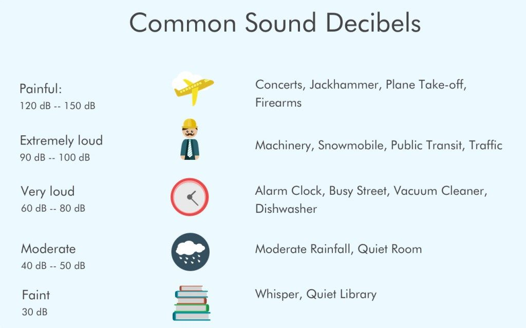 some common sounds on the decibel scale