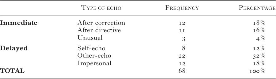 Echolalia case study