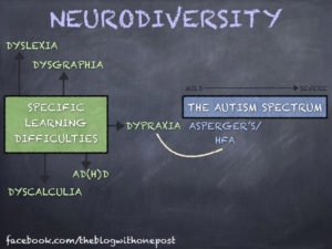 Difference between Autism and Dyslexia