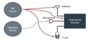 Elecromagnteic signal