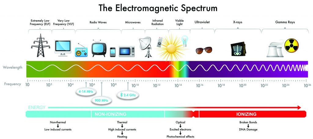 Electromagnetic radiation effects