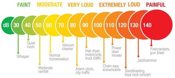 noise level in decibel