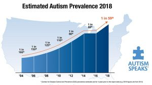 causes of autism prevalence 2018