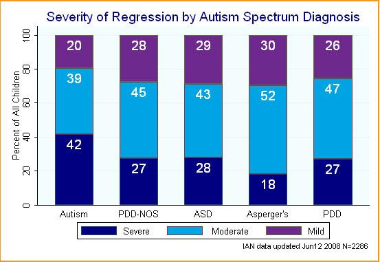 regressive autism graph