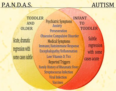 How Is It Different from Autism