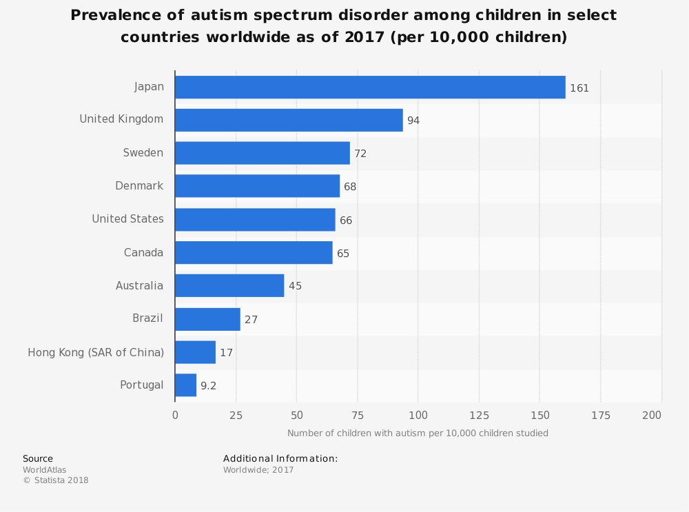 autism rates worldwide