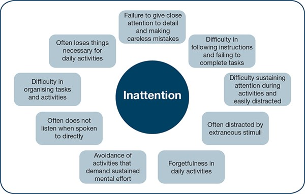 Inattention ADHD