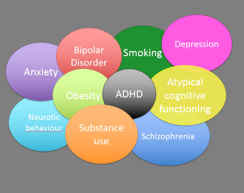 co-occurence of ASD and ADHD