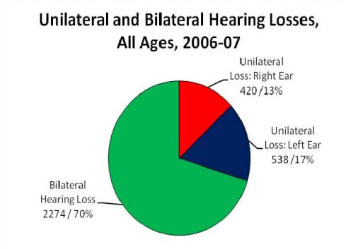 unilateral and Bilateral Hearing Loss all ages