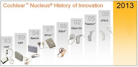 Inventions of cochlear nucleus