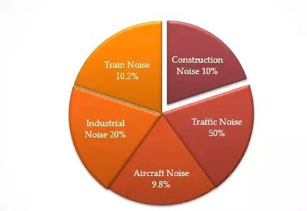 Causes Factors Of Noise Pollution