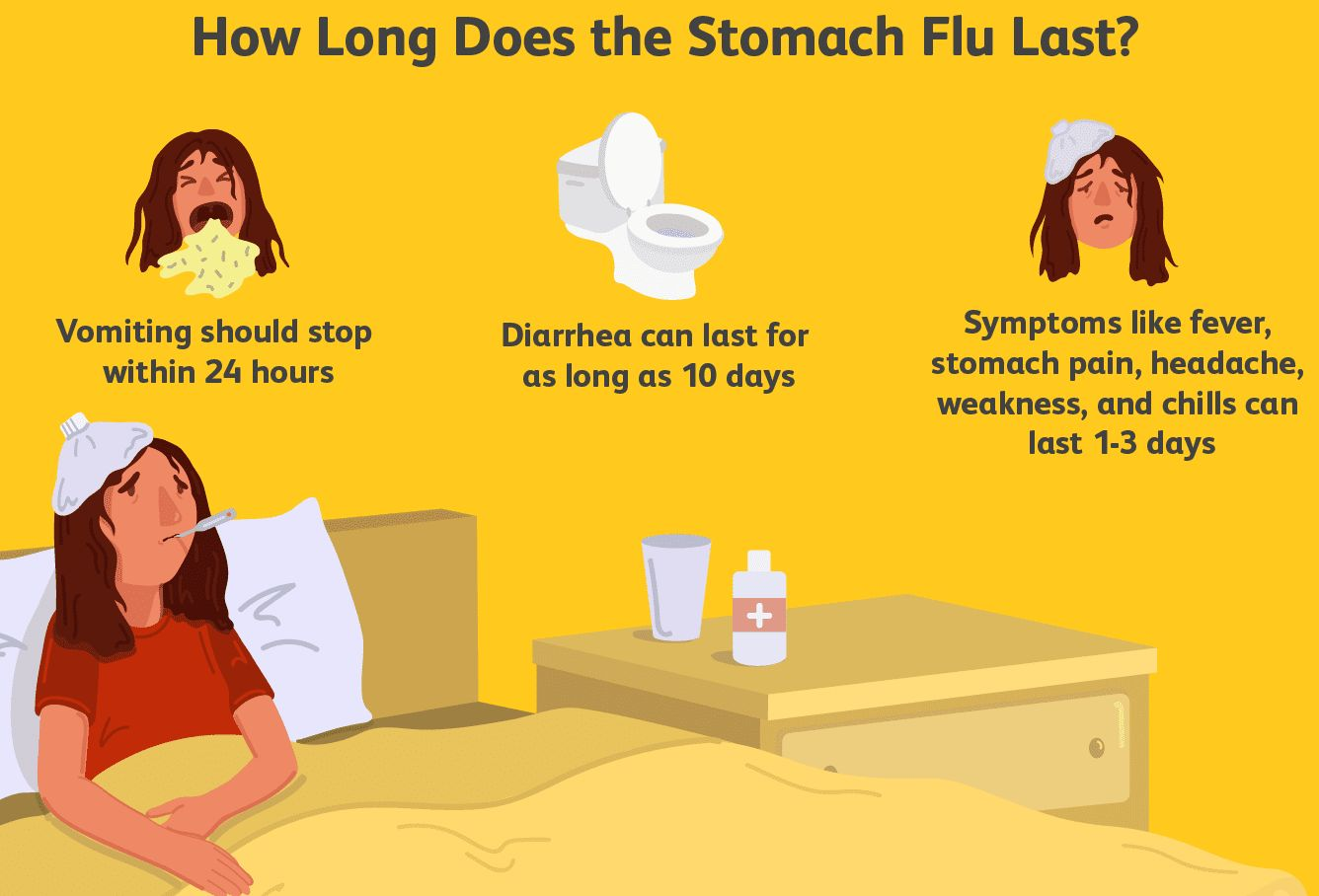 Stomach Flu Symptoms