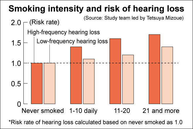 Smoking Effects On Hearing